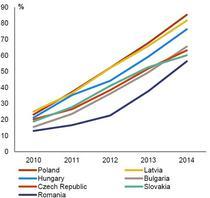 Evolutia absorbtiei fondurilor UE in Romania, comparativ cu alte state est-europene