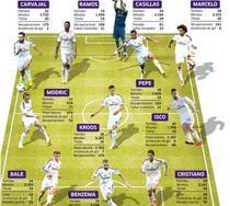 Echipa Realului pentru El Clasico