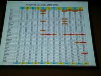 Date vaccinare 2009-2014