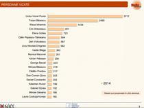 Topul mediatizarii politice in 2014