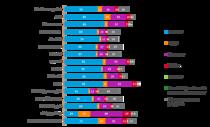 In Romania, televizorul este cel mai adesea folosit pentru urmarirea diverselor tipuri de continut video