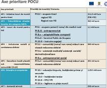 Alocari de bani europeni prin POCU 2014-2020