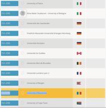 Fragment din Clasamentul International al Universitatilor pe Specializari 2015