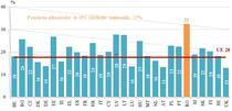 32% din veniturile romanilor se duc pe alimente, cel mai mare procent din UE