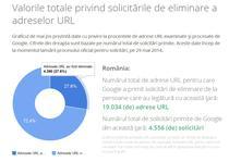 Google si solicitarile venite din Romania
