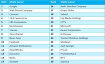 Top 30 Global Media Owners 2015