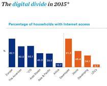 Penetrarea internetului in functie de regiune