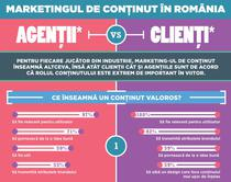 Studiu - marketing bazat pe continut