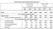 Numarul mediu al pensionarilorsi pensia medie