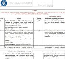 Lista procedurilor de infringement si a institutiilor responsabile