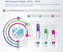 Estimari ale raportului 2014-2019