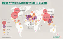 Atacuri DDoS Q1 2015