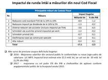 impactul bugetar al masurilor din Codul Fiscal