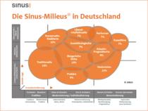 Medii sociale noi in societatea germana