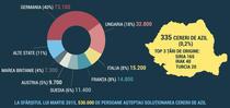 Infografic Cereri Azil - EruActiv.ro