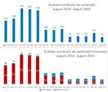 Evolutia reclamatiilor impotriva Euroins