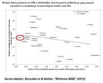 Relatia dintre ponderea in PIB a cheltuielilor publice de pe piata muncii si ponderea somajului pe termen lung