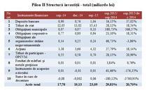 Structura investitiilor pe pilonul II