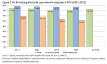 evoluria gradului de acoperire RCA 2011-2015