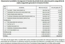 Top asiguratori, primele 9 luni din 2015