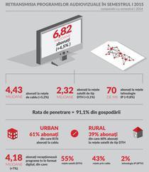 Numarul de abonati TV la 30 iunie 2015