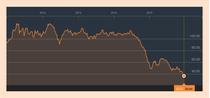 Evolutia pretului petrolului Brent in ultimii cinci ani