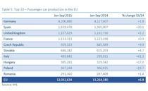 Top 10 tari producatoare de masini in UE