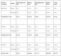 Evolutia livrarilor de PC-uri intre 2015 si 2019 (estimari)