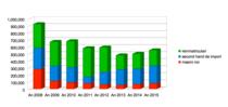 Evolutia segmentelor de piata auto in Romania 2007-2015