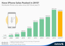 Vanzarile iPhone intre 2007 si 2015