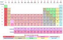 Tabelul lui Mendeleev, completat cu patru elemente