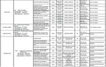 Fragment din lista profesorilor care au coordonat lucrarile puscariasilor