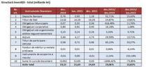 Piata pensiilor private obligatorii in 2015