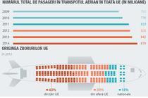 Datele de identificare a pasagerilor avioanelor, stocate de autoritati
