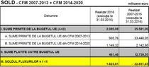 Romania si fondurile europene 2007 - 31 martie 2016