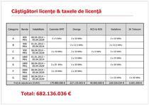 Castigatorii licentelor licitatiei din 2012