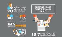 Telefonia si internetul mobil in 2015