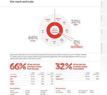 Grupul Vodafone la nivel global