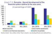 Evolutii ale sistemului financiar al Romaniei, comparativ cu zona euro (clic pentru a deschide)