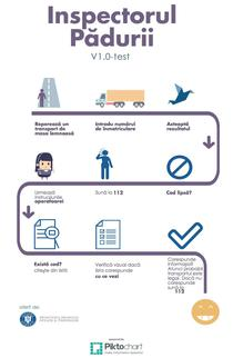 Infografic Inspectorul Padurii