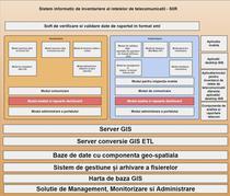 Arhitectura sistem IT