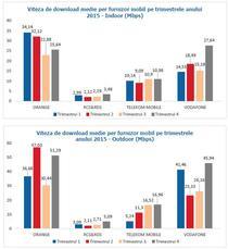 Vodafone a depasit Orange in ultimul trimestru din 2015