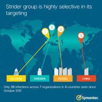 Infografic Strider