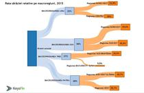 Rata saraciei relative pe macroregiuni