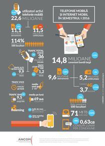 Internetul mobil la jumatatea lui 2016