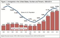 Numarul de imigranti din SUA (1900 -2014)