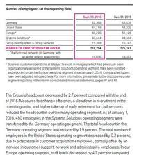 Reduceri de personal in grupul Deutsche Telekom