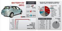 Piata masinilor electrice - infografic