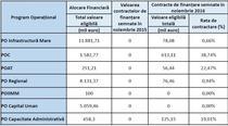 Situatia fondurilor UE 2014-2020