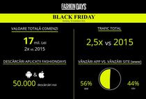 Fashion Days, rezultatele de Black Friday